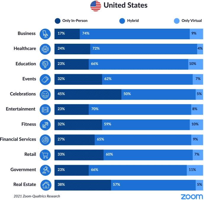 Zoom-Einsatz am Beispiel USA
