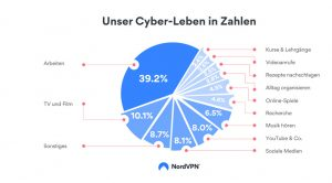 cyberleben der deutschen