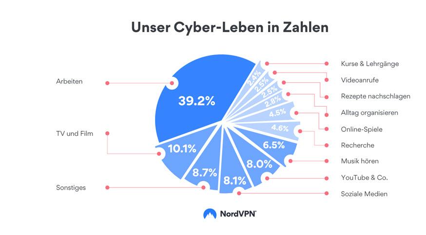 Cyberleben Nordvpn